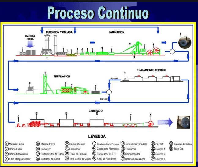 Procesocontinuo